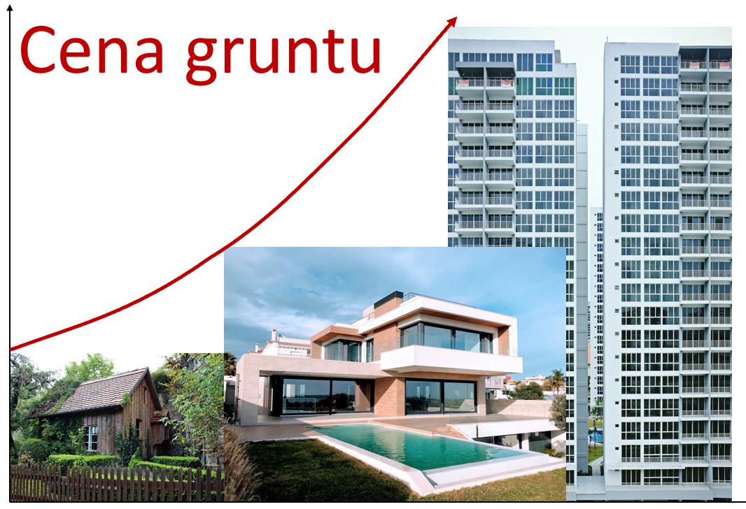 Wpływ ograniczeń w korzystaniu na wartość rynkową nieruchomości